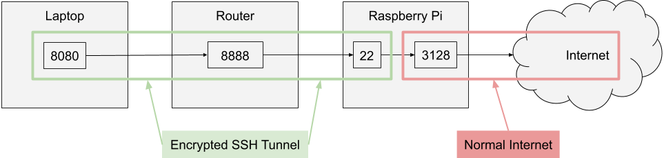 Architecture diagram of the proxy through the SSH tunnel.